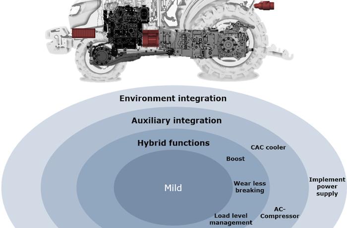 WHITE PAPER: Realization of marketable electric drivetrain