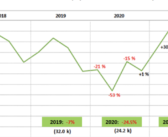 UK construction equipment sales 70% above 2020 levels in first half of year